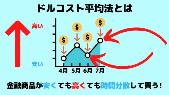 ドルコスト平均法の図解