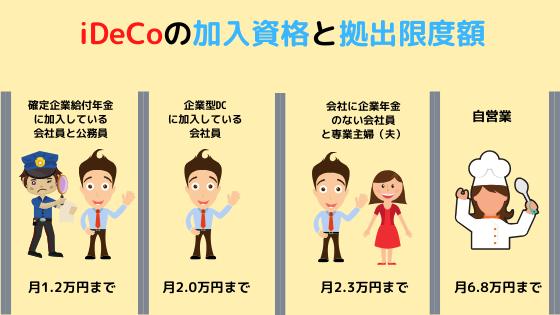 iDeCo加入資格と拠出限度額の図解